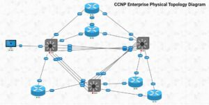 CCNP Physical Topology