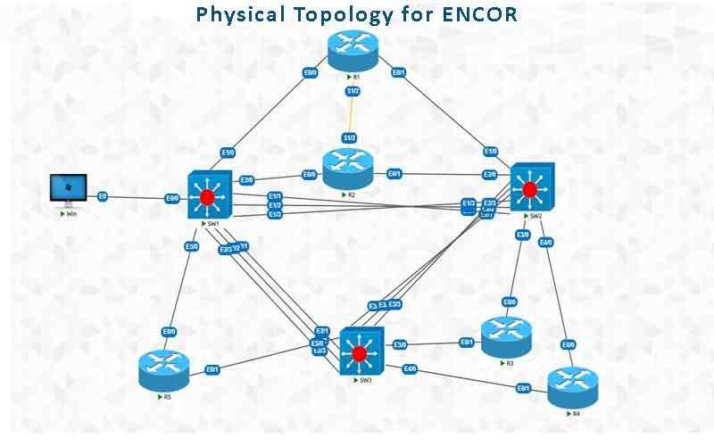 ENCOR Physical Topology